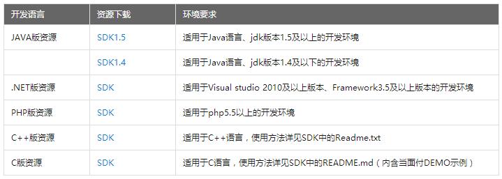 不同版本服务器SDK